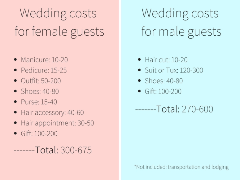 Wedding costs for female guests